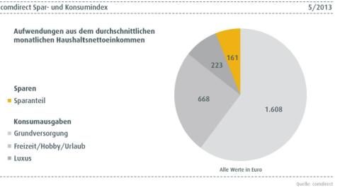 comdirect Spar und Konsumindex Mai 2013